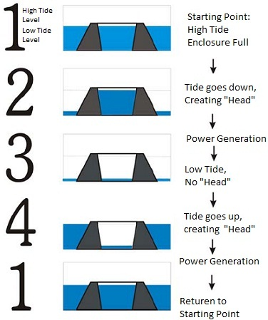 What is tidal energy or tidal power how tidal power works