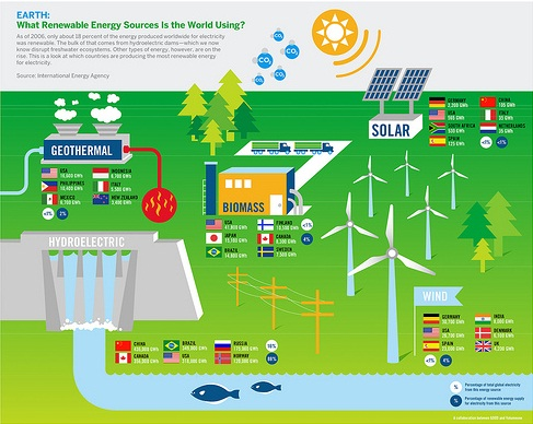 Renewable Energy Sources, How Renewable Energy Works