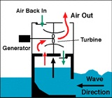 How Tidal Power Works, How Tidal Energy Generated